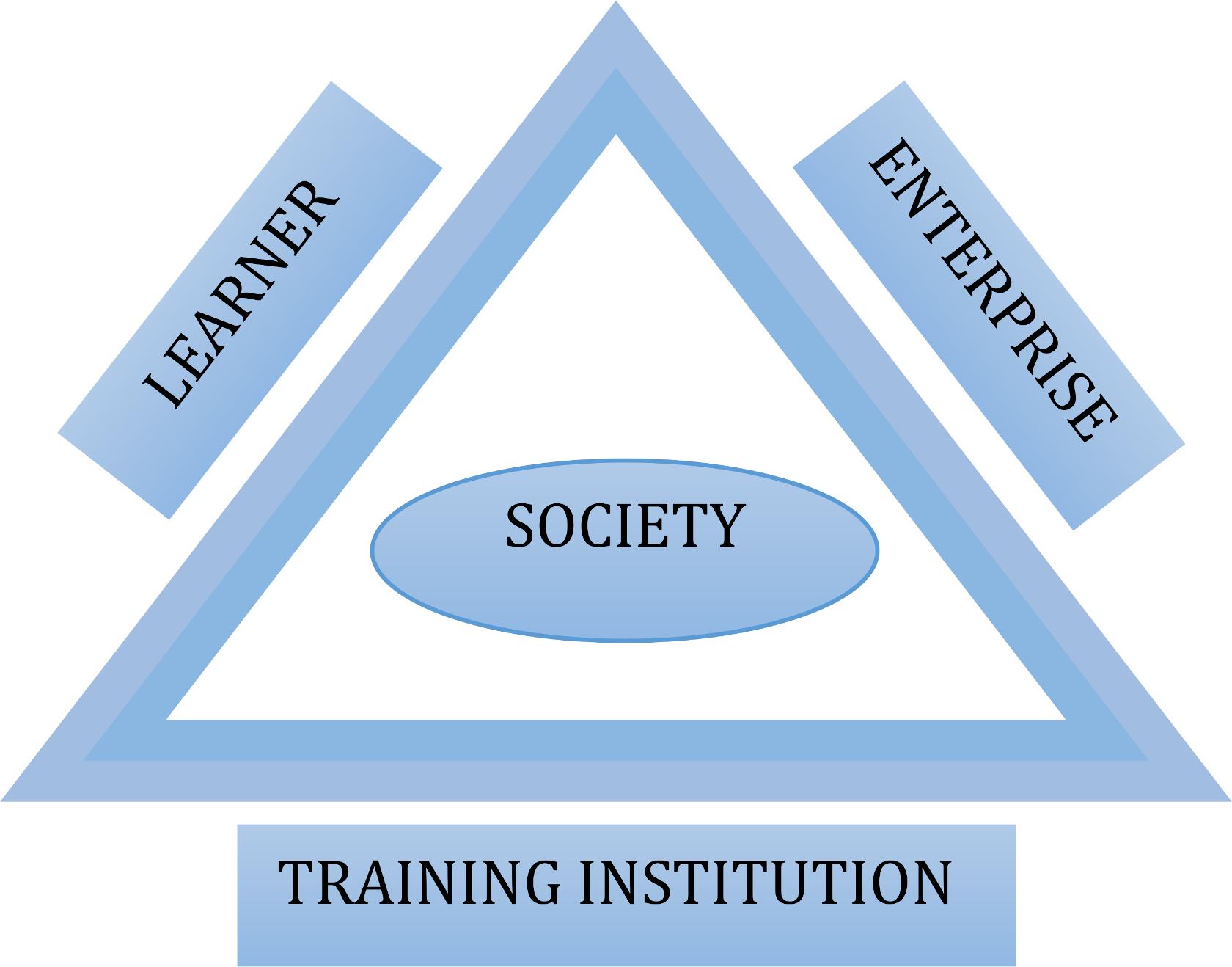Training Benefit Triangle